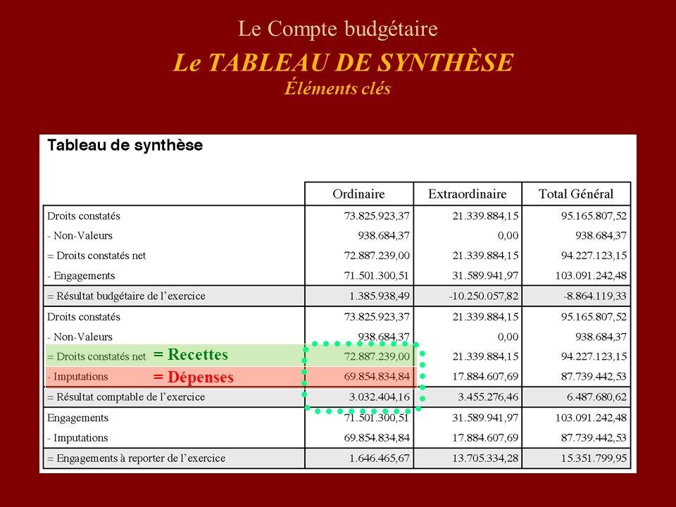 Le Compte budgétaire Le TABLEAU DE SYNTHÈSE Éléments clés = Recettes = Dépenses