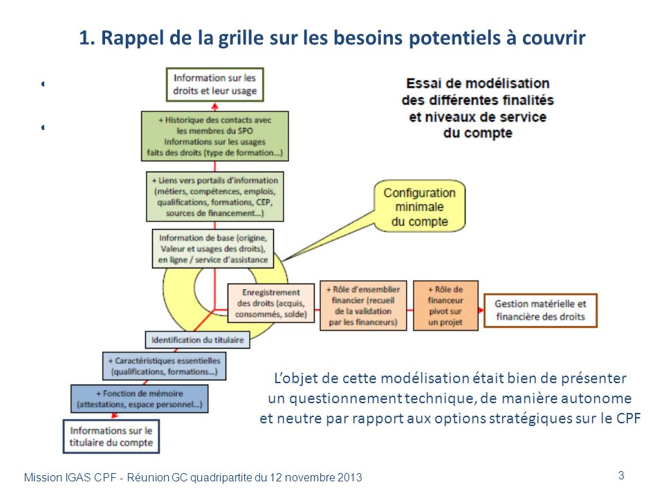 1. Rappel de la grille sur les besoins potentiels à couvrir xxx – xxx YYY – yyy 3 Mission IGAS CPF - Réunion GC quadripartite du 12 novembre 2013 Lobj