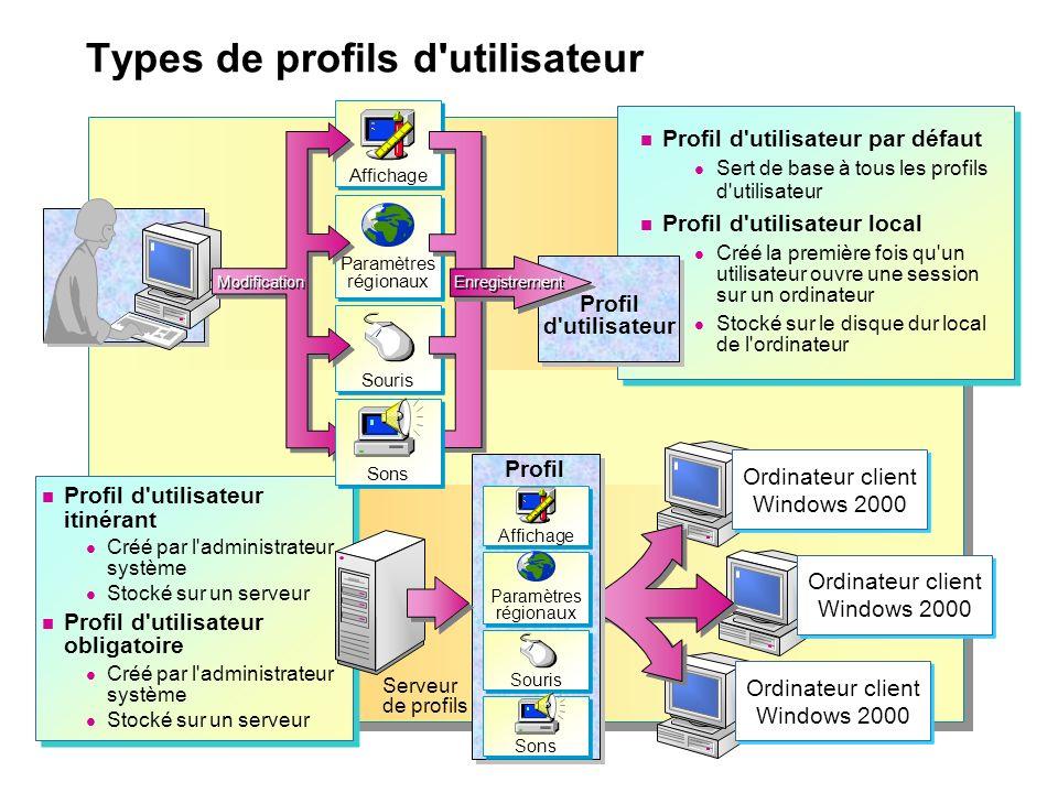 Types de profils d utilisateur Profil d utilisateur par défaut Sert de base à tous les profils d utilisateur Profil d utilisateur local Créé la première fois qu un utilisateur ouvre une session sur un ordinateur Stocké sur le disque dur local de l ordinateur Profil d utilisateur par défaut Sert de base à tous les profils d utilisateur Profil d utilisateur local Créé la première fois qu un utilisateur ouvre une session sur un ordinateur Stocké sur le disque dur local de l ordinateur Profil d utilisateur Affichage Paramètres régionaux Paramètres régionaux Souris Profil d utilisateur itinérant Créé par l administrateur système Stocké sur un serveur Profil d utilisateur obligatoire Créé par l administrateur système Stocké sur un serveur Profil d utilisateur itinérant Créé par l administrateur système Stocké sur un serveur Profil d utilisateur obligatoire Créé par l administrateur système Stocké sur un serveur Profil Ordinateur client Windows 2000 Serveur de profils Affichage Paramètres régionaux Paramètres régionaux Souris Sons Enregistrement Ordinateur client Windows 2000 Sons Modification