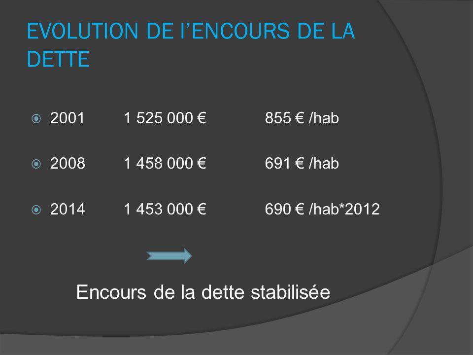Extinction de la dette Compte AdministratifG Le Bec
