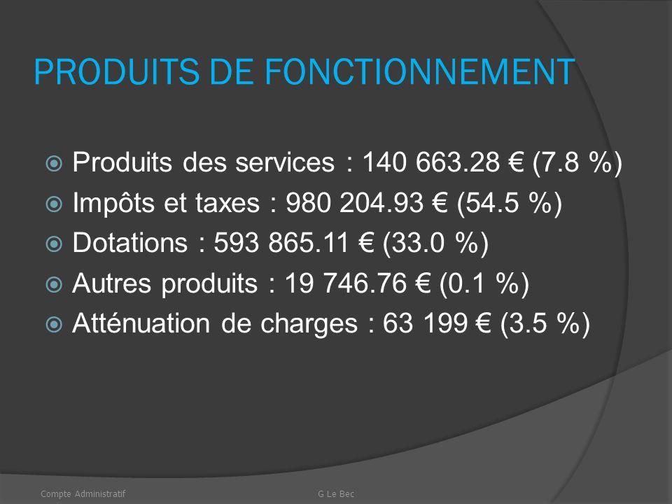 Charges de fonctionnement 2013 Compte AdministratifG Le Bec