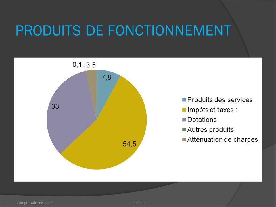 PRODUITS DE FONCTIONNEMENT Produits des services : 140 663.28 (7.8 %) Impôts et taxes : 980 204.93 (54.5 %) Dotations : 593 865.11 (33.0 %) Autres produits : 19 746.76 (0.1 %) Atténuation de charges : 63 199 (3.5 %) Compte AdministratifG Le Bec