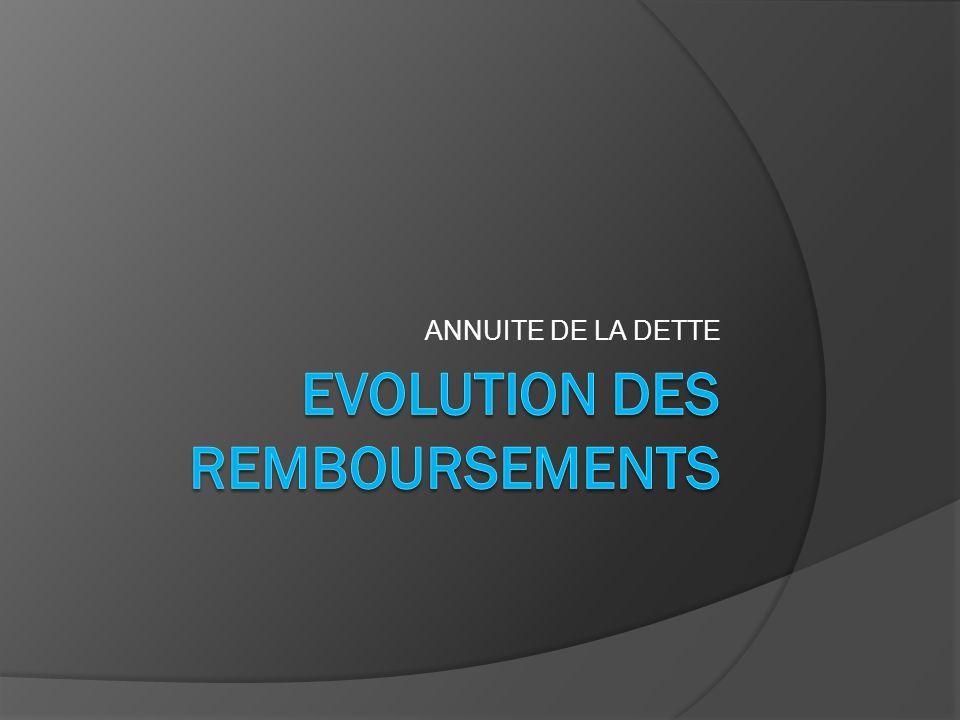 EVOLUTION DE lENCOURS DE LA DETTE 20011 525 000 855 /hab 20081 458 000 691 /hab 20141 453 000 690 /hab*2012 Encours de la dette stabilisée