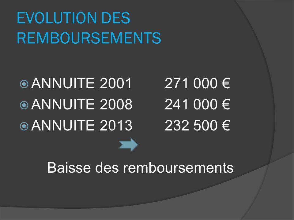 Budget Assainissement Dépenses dinvestissement : 1 581 650.72 Recettes dinvestissement: 1 505 025 Résultat 2013 : - 76 625.72 Résultat de clôture : + 100 795.54 Compte AdministratifG Le Bec