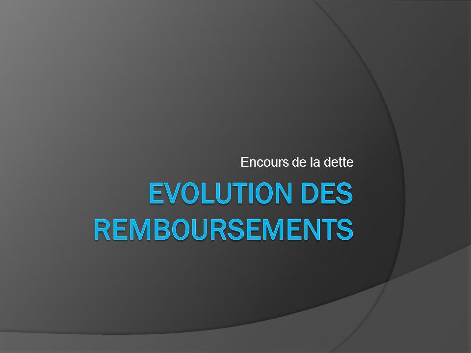 EVOLUTION DES REMBOURSEMENTS ANNUITE 2001271 000 ANNUITE 2008241 000 ANNUITE 2013232 500 Baisse des remboursements