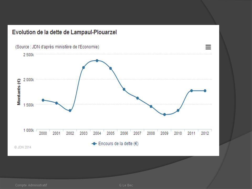 PRODUITS DE FONCTIONNEMENT Compte AdministratifG Le Bec