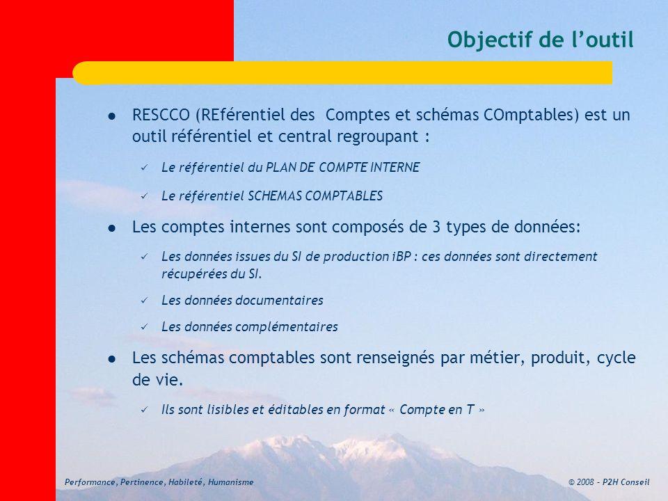 © 2008 – P2H ConseilPerformance, Pertinence, Habileté, Humanisme Objectif de loutil RESCCO (REférentiel des Comptes et schémas COmptables) est un outil référentiel et central regroupant : Le référentiel du PLAN DE COMPTE INTERNE Le référentiel SCHEMAS COMPTABLES Les comptes internes sont composés de 3 types de données: Les données issues du SI de production iBP : ces données sont directement récupérées du SI.