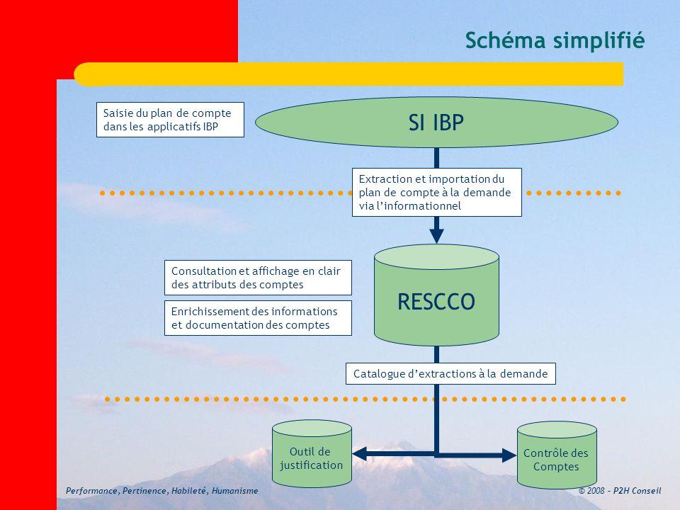 © 2008 – P2H ConseilPerformance, Pertinence, Habileté, Humanisme Schéma simplifié SI IBP RESCCO Saisie du plan de compte dans les applicatifs IBP Extr