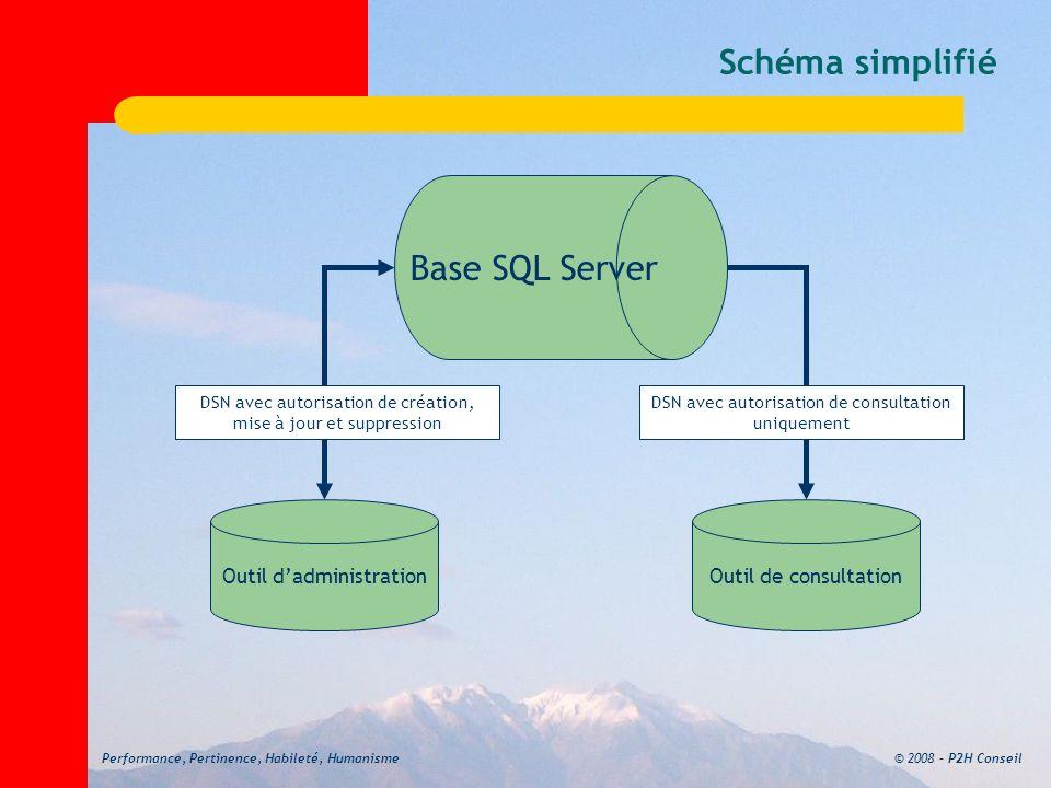 © 2008 – P2H ConseilPerformance, Pertinence, Habileté, Humanisme Schéma simplifié Outil dadministrationOutil de consultation Base SQL Server DSN avec