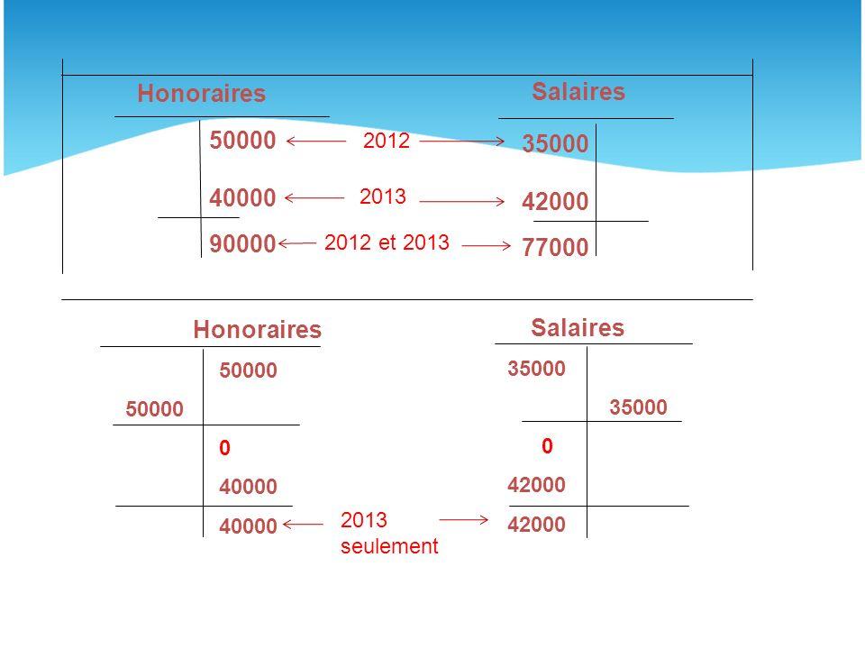 50000 40000 90000 35000 42000 77000 Honoraires Salaires Honoraires 50000 0 40000 Salaires 35000 0 42000 2012 2013 2012 et 2013 2013 seulement