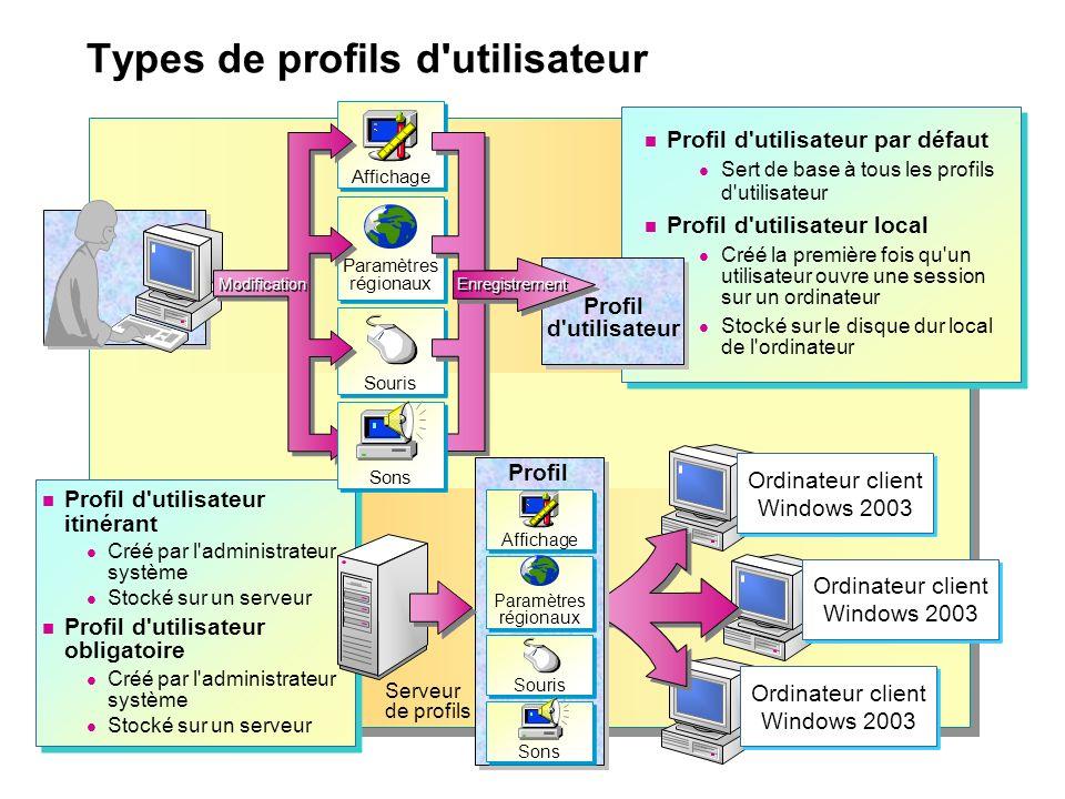 Types de profils d'utilisateur Profil d'utilisateur par défaut Sert de base à tous les profils d'utilisateur Profil d'utilisateur local Créé la premiè