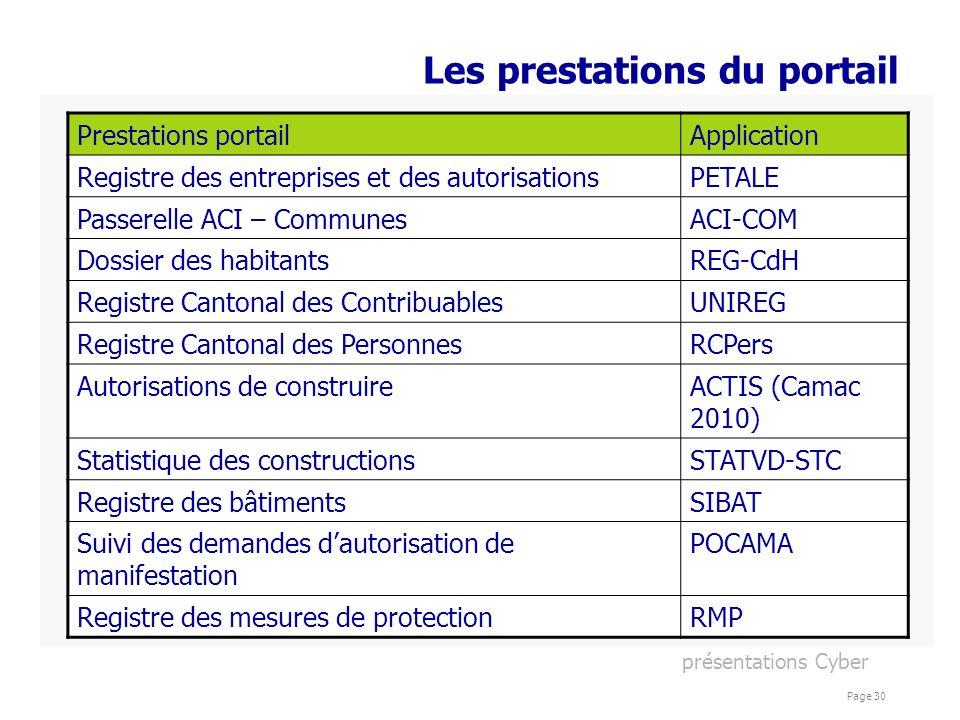 présentations Cyber Page 30 Les prestations du portail Prestations portailApplication Registre des entreprises et des autorisationsPETALE Passerelle A