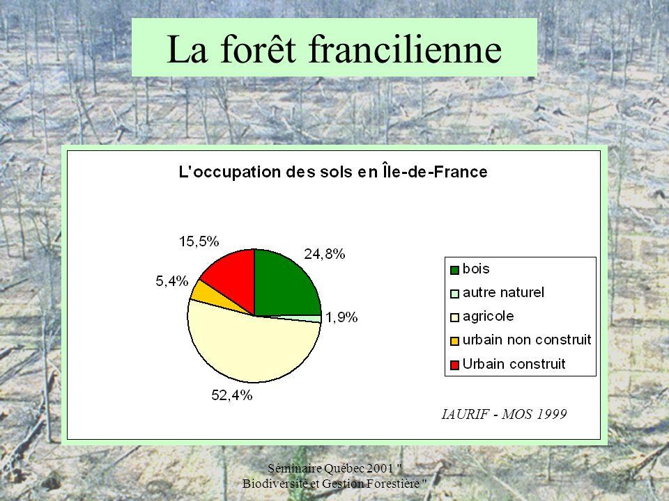 Séminaire Québec 2001 Biodiversité et Gestion Forestière La forêt francilienne 278.000 ha, soit 23% de la surface régionale dont : –81.000 ha de forêt publique –197.000 ha de forêt privée