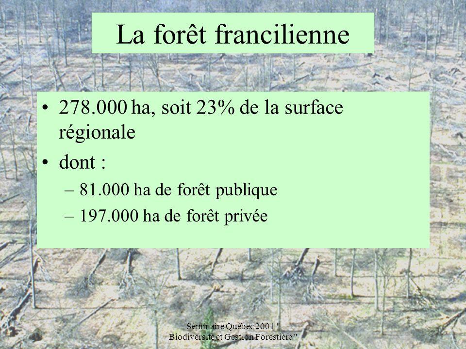 Séminaire Québec 2001 Biodiversité et Gestion Forestière La forêt francilienne La forêt publique (81.000 ha) : –71.000 ha de forêt domaniale –10.000 ha de forêt des collectivités 6.500 ha de forêt régionale 1.700 ha de forêt départementale 1.850 ha de forêt communale dont 1.130 pour Paris