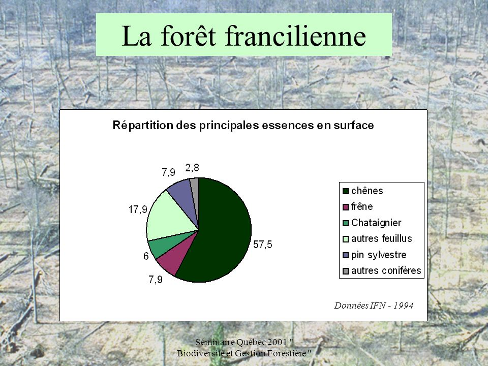 Séminaire Québec 2001 Biodiversité et Gestion Forestière Cartographie et biodiversité 4 Latlas a été réalisé dans le cadre dun contrat dobjectif entre lÉtat (Direction Régionale de lAgriculture et de la Forêt).