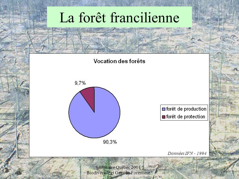 Séminaire Québec 2001 Biodiversité et Gestion Forestière La forêt francilienne Données IFN - 1994 Mais la forêt francilienne est dabord une forêt daccueil du public : –plus de 90 millions de visites par an, –soit 930 visites par ha de forêt par an