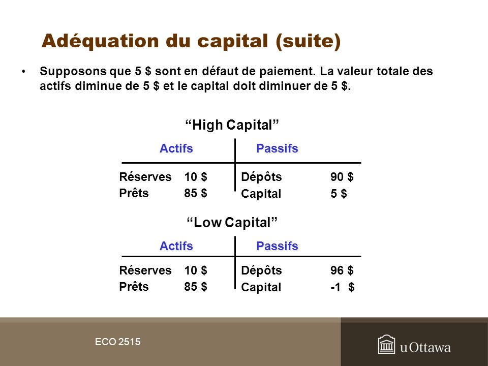 ECO 2515 Adéquation du capital (suite) Supposons que 5 $ sont en défaut de paiement. La valeur totale des actifs diminue de 5 $ et le capital doit dim