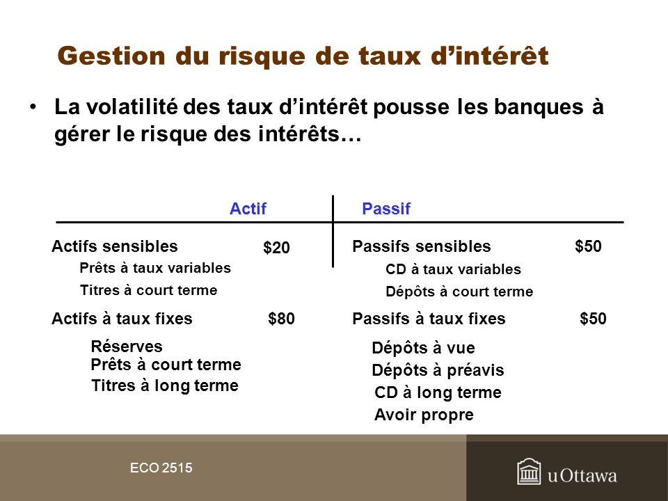 ECO 2515 Gestion du risque de taux dintérêt La volatilité des taux dintérêt pousse les banques à gérer le risque des intérêts… ActifPassif Actifs sens