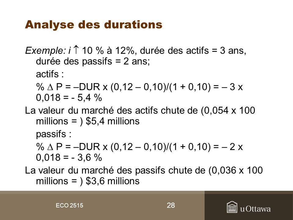 28 ECO 2515 Analyse des durations Exemple: i 10 % à 12%, durée des actifs = 3 ans, durée des passifs = 2 ans; actifs : % P = –DUR x (0,12 – 0,10)/(1 +