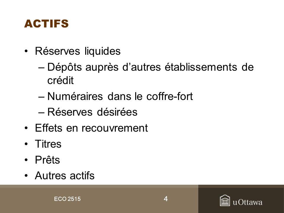 4 ECO 2515 ACTIFS Réserves liquides –Dépôts auprès dautres établissements de crédit –Numéraires dans le coffre-fort –Réserves désirées Effets en recou