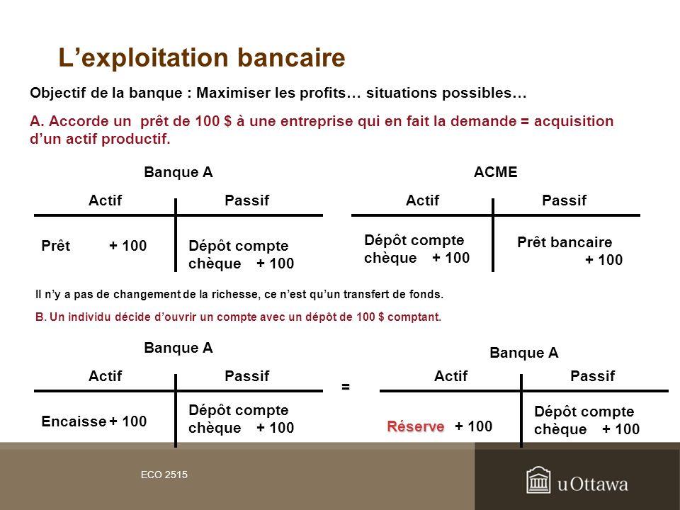 ECO 2515 Lexploitation bancaire ActifPassif Prêt+ 100Dépôt compte chèque+ 100 Objectif de la banque : Maximiser les profits… situations possibles… Ban