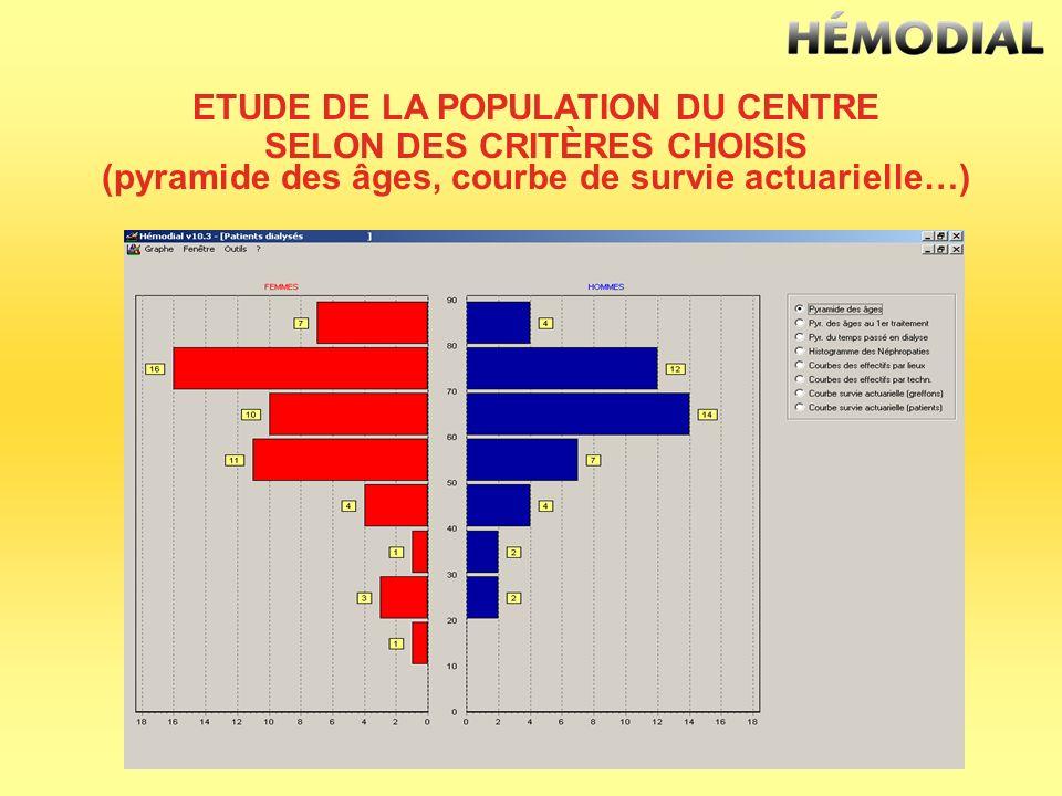 ETUDE DE LA POPULATION DU CENTRE SELON DES CRITÈRES CHOISIS (pyramide des âges, courbe de survie actuarielle…)