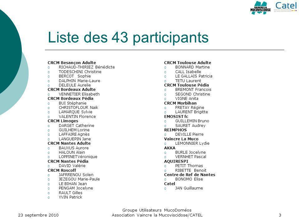 Liste des 43 participants CRCM Besançon Adulte RICHAUD-THIRIEZ Bénédicte TODESCHINI Christine BERCOTSophie DALPHINMarie-Laure DELEULEAurelie CRCM Bord