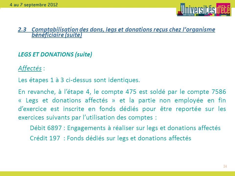 24 2.3 Comptabilisation des dons, legs et donations reçus chez lorganisme bénéficiaire (suite) LEGS ET DONATIONS (suite) Affectés : Les étapes 1 à 3 ci-dessus sont identiques.