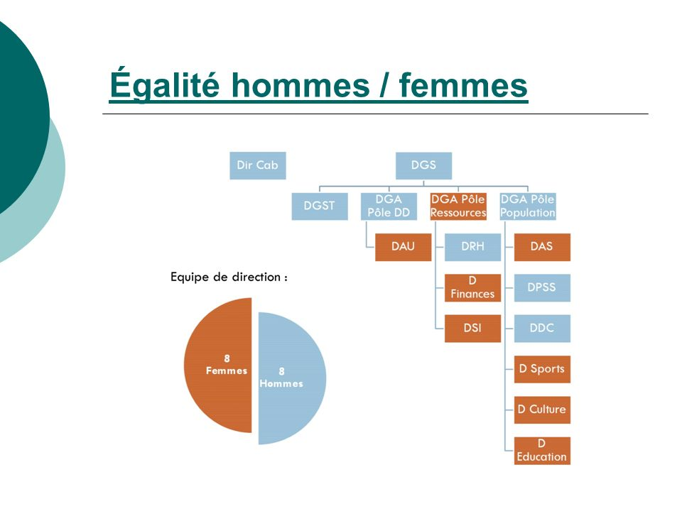 Égalité hommes / femmes