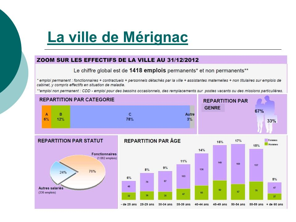 La ville de Mérignac
