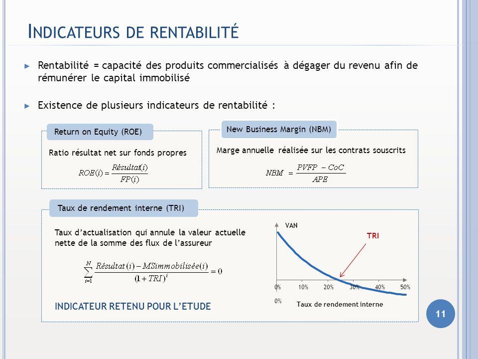 I NDICATEURS DE RENTABILITÉ Cash-flows négatifs Cash-flows positifs CoC Valeur actuelle des Résultats futurs 11 Rentabilité = capacité des produits co