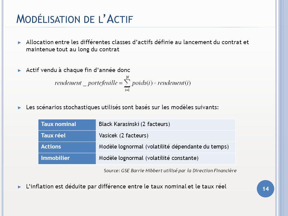 M ODÉLISATION DE L A CTIF Allocation entre les différentes classes dactifs définie au lancement du contrat et maintenue tout au long du contrat Actif