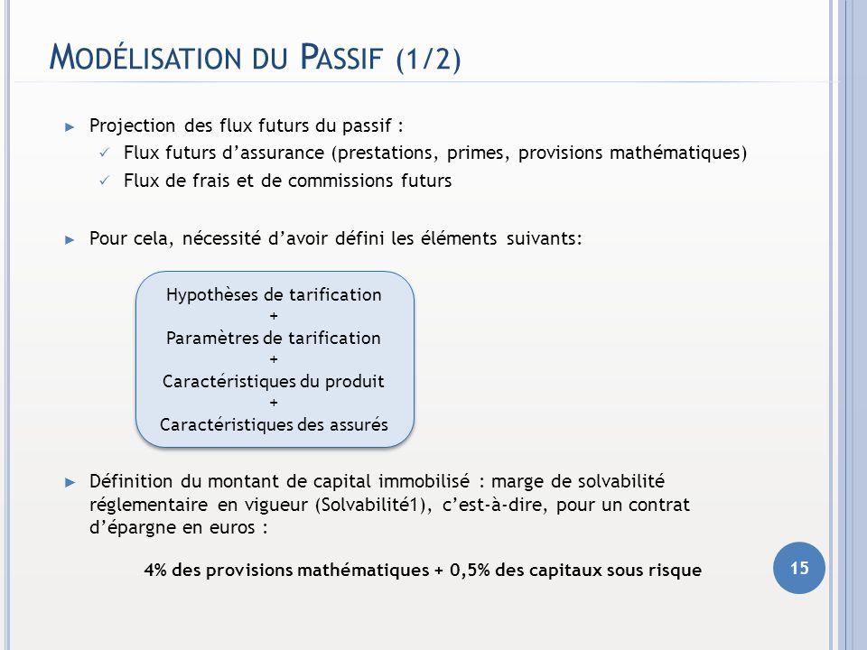 M ODÉLISATION DU P ASSIF (1/2) Projection des flux futurs du passif : Flux futurs dassurance (prestations, primes, provisions mathématiques) Flux de f