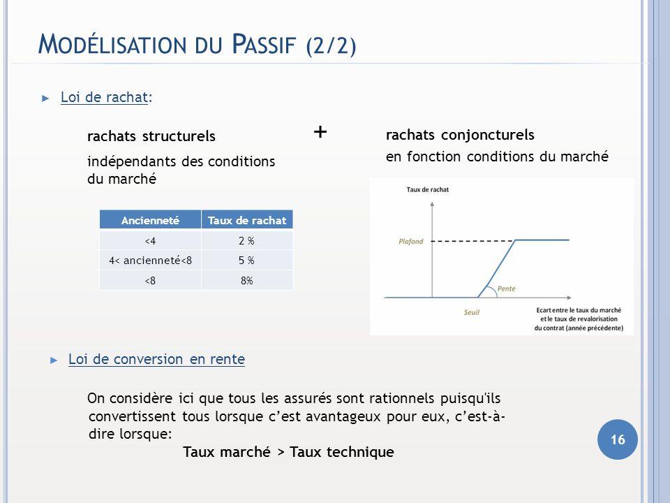 M ODÉLISATION DU P ASSIF (2/2) Loi de rachat: rachats structurels + indépendants des conditions du marché 16 AnciennetéTaux de rachat <42 % 4< ancienn