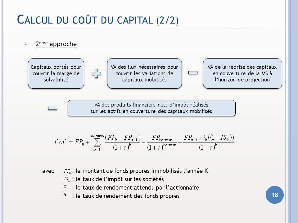 C ALCUL DU COÛT DU CAPITAL (2/2) 2 ème approche avec : le montant de fonds propres immobilisés lannée K : le taux de limpôt sur les sociétés : le taux