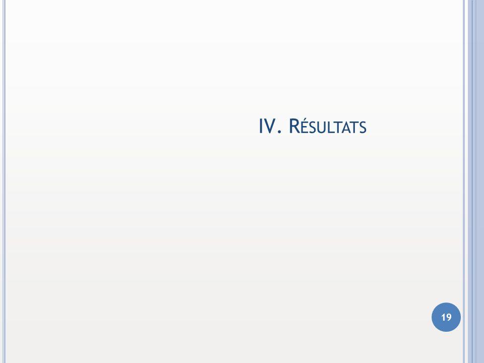 IV.R ÉSULTATS 19 1 1 2 2 3 3 4 4 5 5 6 6 CONTEXTE DU MÉMOIRE DÉMARCHE RETENUE MODÉLISATION UTILISÉE RÉSULTATS CONCLUSION QUESTIONS