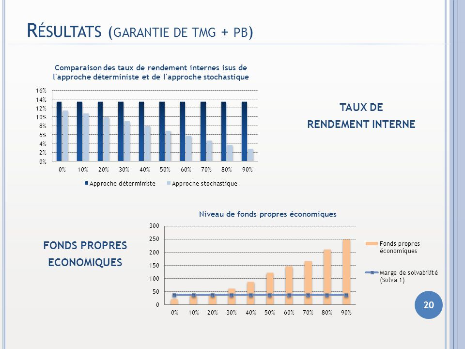R ÉSULTATS ( GARANTIE DE TMG + PB ) 20 TAUX DE RENDEMENT INTERNE FONDS PROPRES ECONOMIQUES