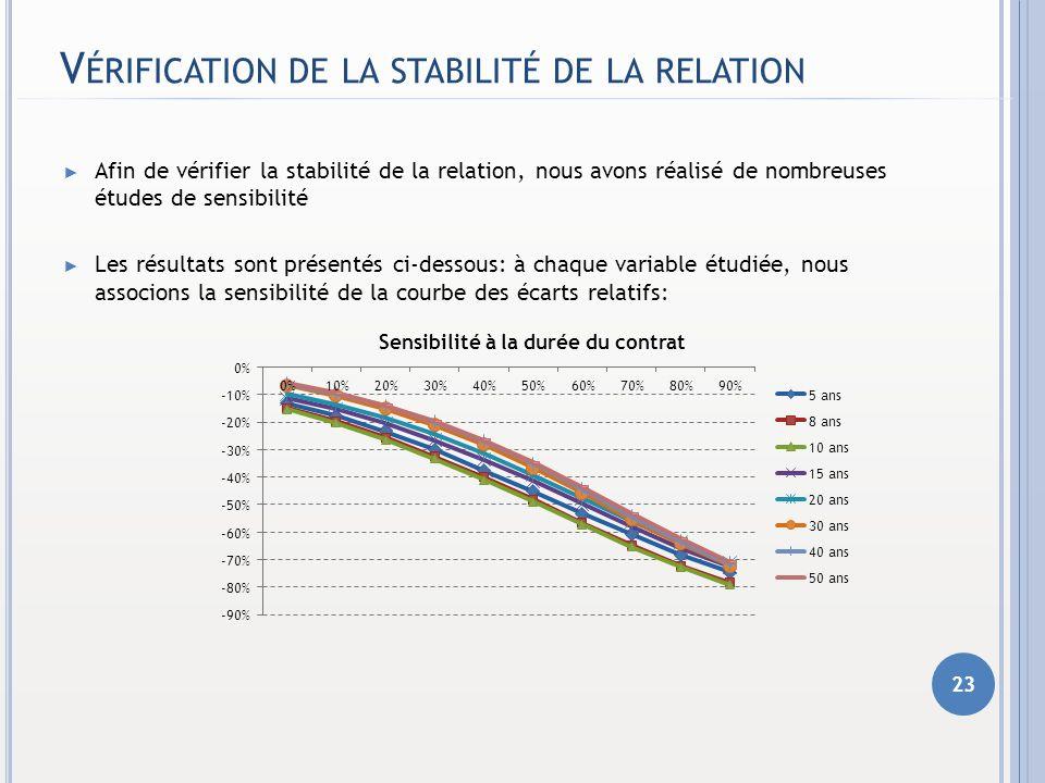 V ÉRIFICATION DE LA STABILITÉ DE LA RELATION Afin de vérifier la stabilité de la relation, nous avons réalisé de nombreuses études de sensibilité Les