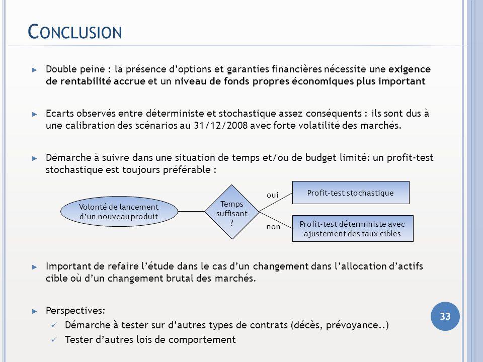 C ONCLUSION Double peine : la présence doptions et garanties financières nécessite une exigence de rentabilité accrue et un niveau de fonds propres éc