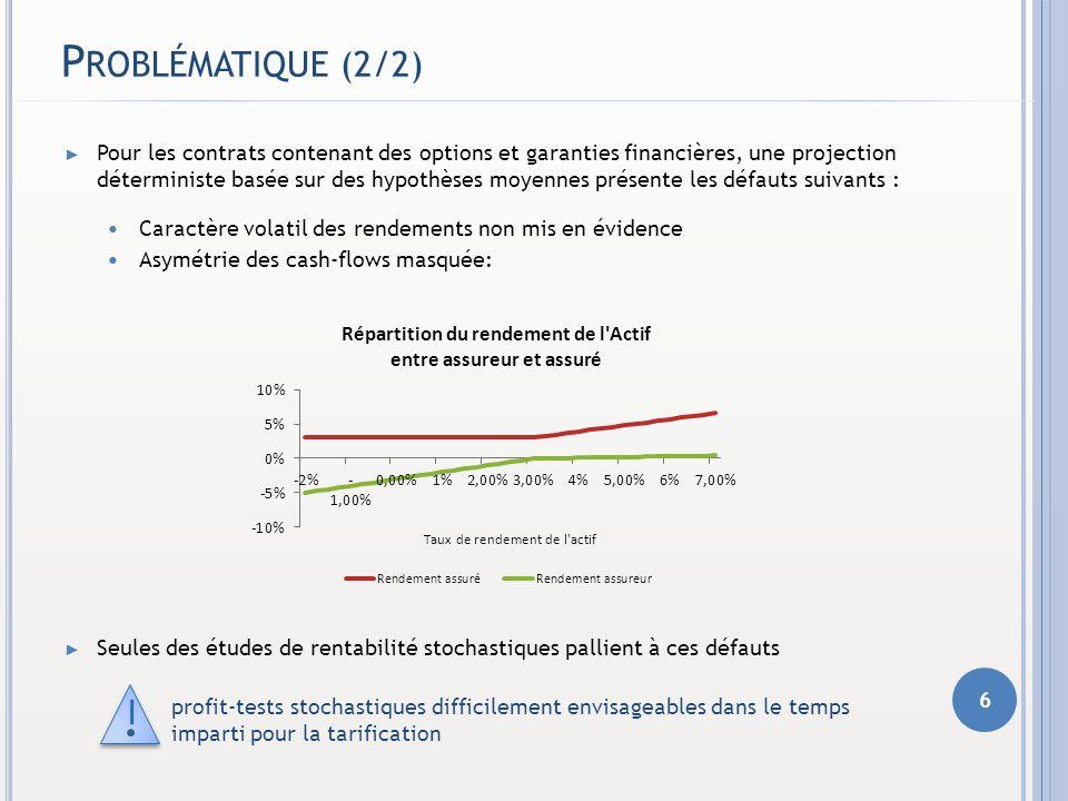 P ROBLÉMATIQUE (2/2) Pour les contrats contenant des options et garanties financières, une projection déterministe basée sur des hypothèses moyennes p