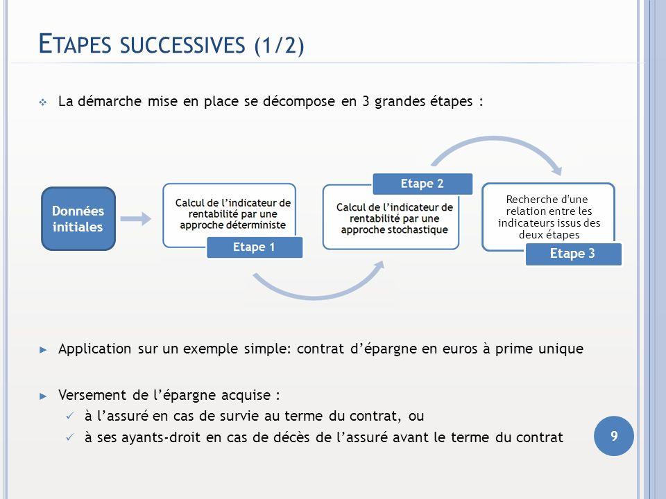 E TAPES SUCCESSIVES (1/2) La démarche mise en place se décompose en 3 grandes étapes : Application sur un exemple simple: contrat dépargne en euros à