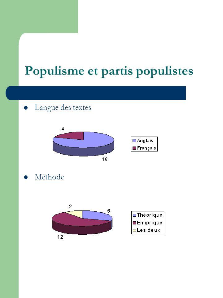 Populisme et partis populistes Langue des textes Méthode