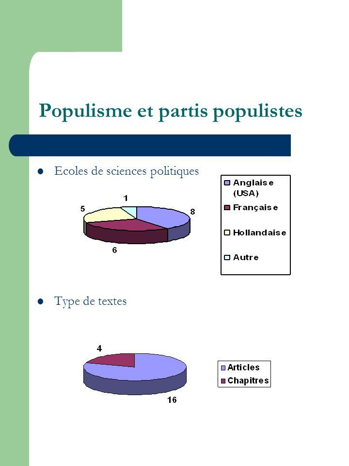 Populisme et partis populistes Ecoles de sciences politiques Type de textes