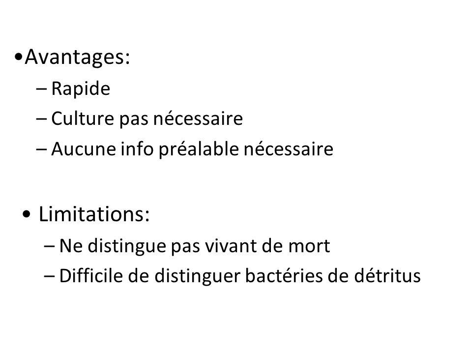 Avantages: –Rapide –Culture pas nécessaire –Aucune info préalable nécessaire Limitations: –Ne distingue pas vivant de mort –Difficile de distinguer bactéries de détritus