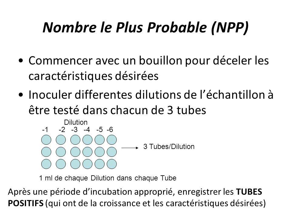 Nombre le Plus Probable (NPP) Commencer avec un bouillon pour déceler les caractéristiques désirées Inoculer differentes dilutions de léchantillon à être testé dans chacun de 3 tubes -1 -2 -3 -4 -5 -6 Dilution 3 Tubes/Dilution 1 ml de chaque Dilution dans chaque Tube Après une période dincubation approprié, enregistrer les TUBES POSITIFS (qui ont de la croissance et les caractéristiques désirées)