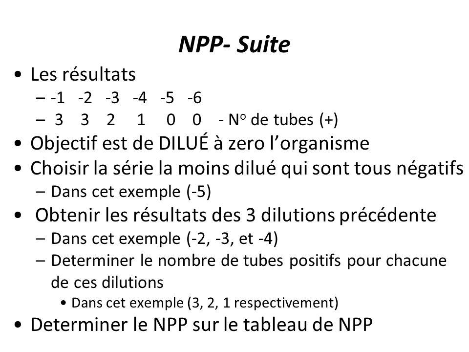 NPP- Suite Les résultats –-1 -2 -3 -4 -5 -6 – 3 3 2 1 0 0 - N o de tubes (+) Objectif est de DILUÉ à zero lorganisme Choisir la série la moins dilué qui sont tous négatifs –Dans cet exemple (-5) Obtenir les résultats des 3 dilutions précédente –Dans cet exemple (-2, -3, et -4) –Determiner le nombre de tubes positifs pour chacune de ces dilutions Dans cet exemple (3, 2, 1 respectivement) Determiner le NPP sur le tableau de NPP