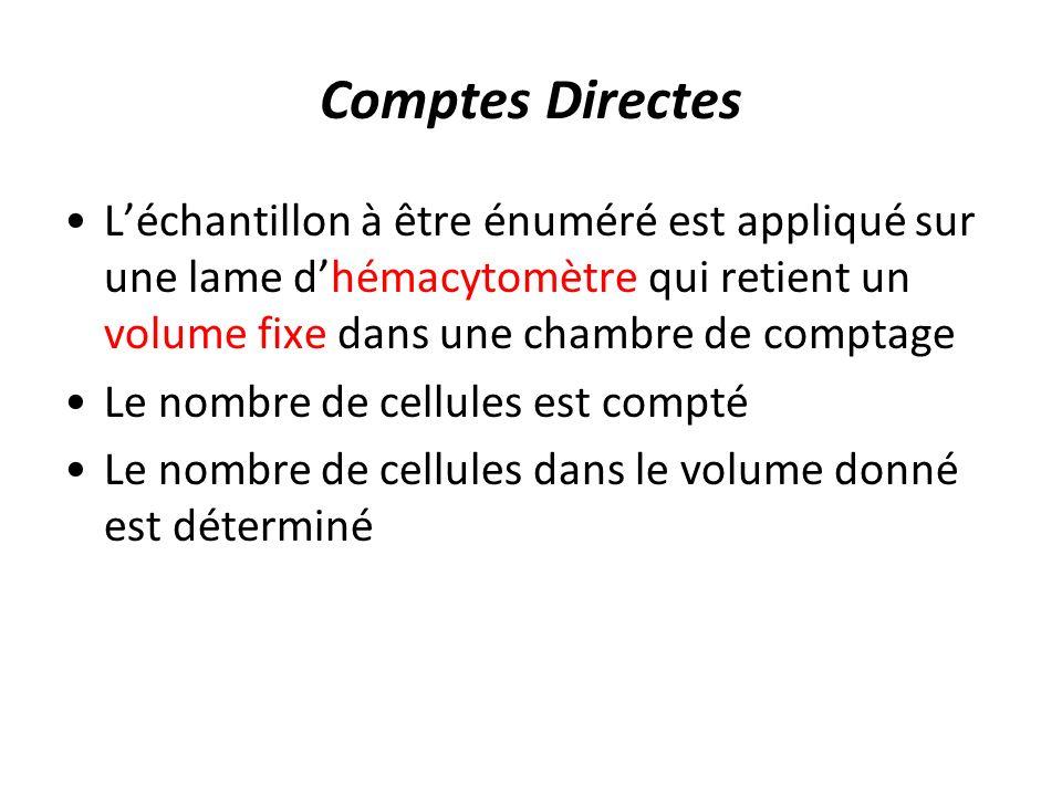 Comptes Directes Léchantillon à être énuméré est appliqué sur une lame dhémacytomètre qui retient un volume fixe dans une chambre de comptage Le nombre de cellules est compté Le nombre de cellules dans le volume donné est déterminé
