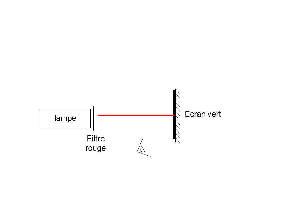 Filtre rouge lampe Ecran vert