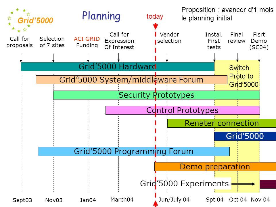 Grid5000 Ouverture à la communauté Grid5000 pourrait, à terme, être ouvert à la communauté, au- delà des chercheurs en Grid ACI Masse de Données Core Grid Collaborations internationales Organisation dune journée en Juin pour recenser les utilisateurs potentiels ACI Grid et ACI MD Intérêt de la communauté réseau (participation régulière au CP du RTP réseau).