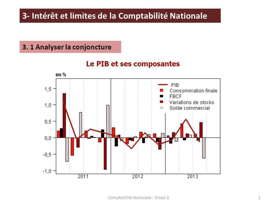12Comptabilité Nationale - Diapo 2